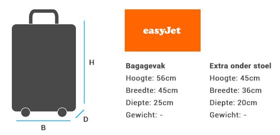 Easyjet Handbagage